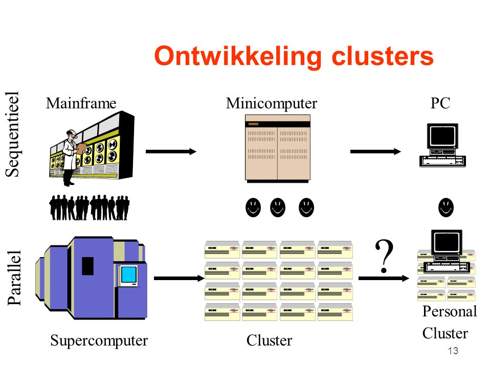 Ontwikkeling clusters