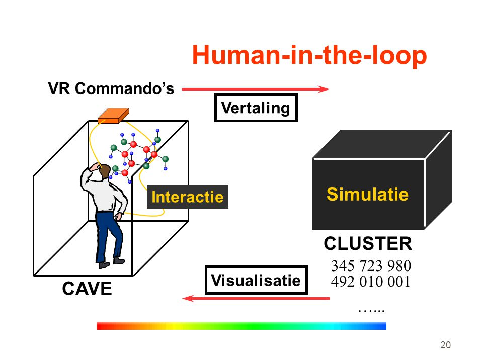 Human-in-the-loop Simulatie CLUSTER CAVE VR Commando's Vertaling