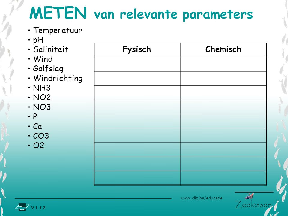 METEN van relevante parameters