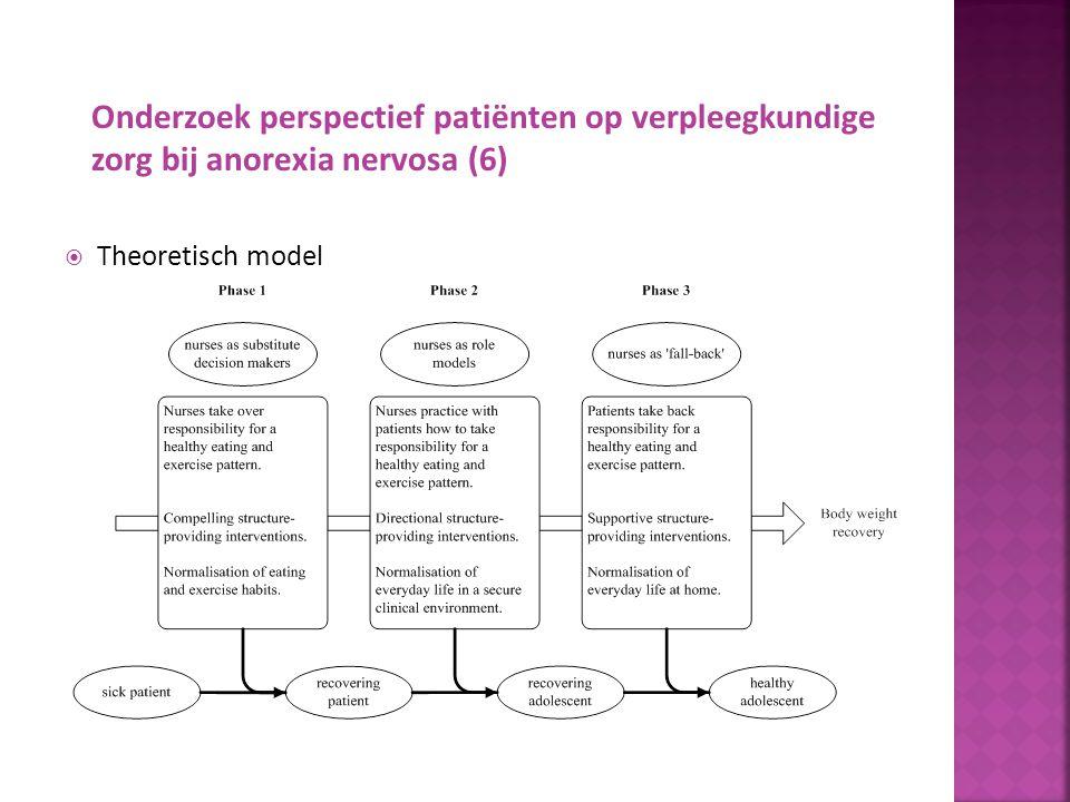 Onderzoek perspectief patiënten op verpleegkundige zorg bij anorexia nervosa (6)