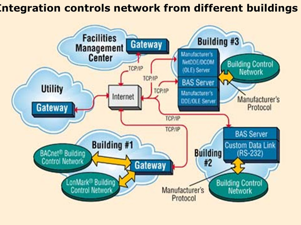Integration controls network from different buildings