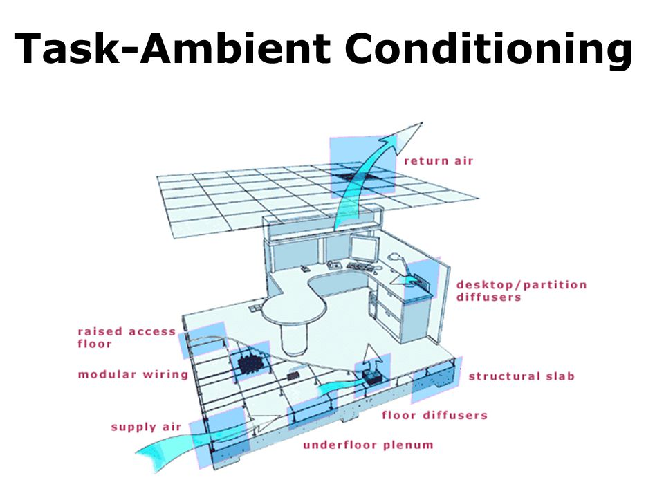 Task-Ambient Conditioning