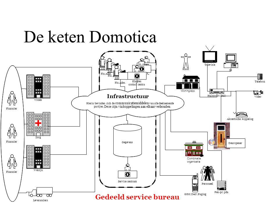 De keten Domotica Gedeeld service bureau Infrastructuur KCC KCC