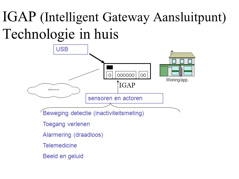 IGAP (Intelligent Gateway Aansluitpunt) Technologie in huis