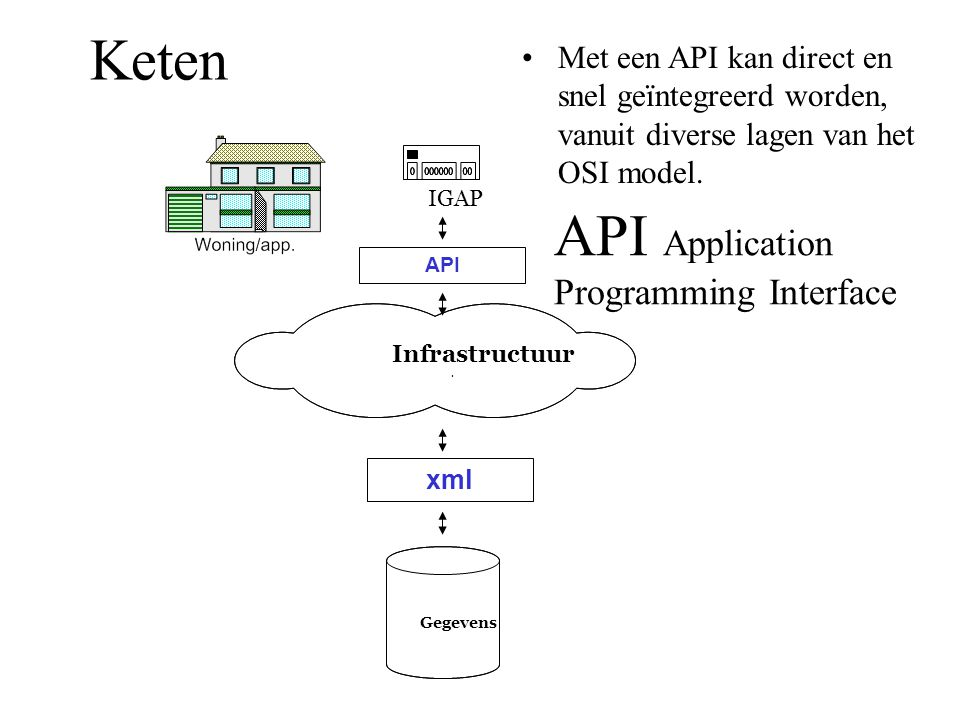 API Application Programming Interface
