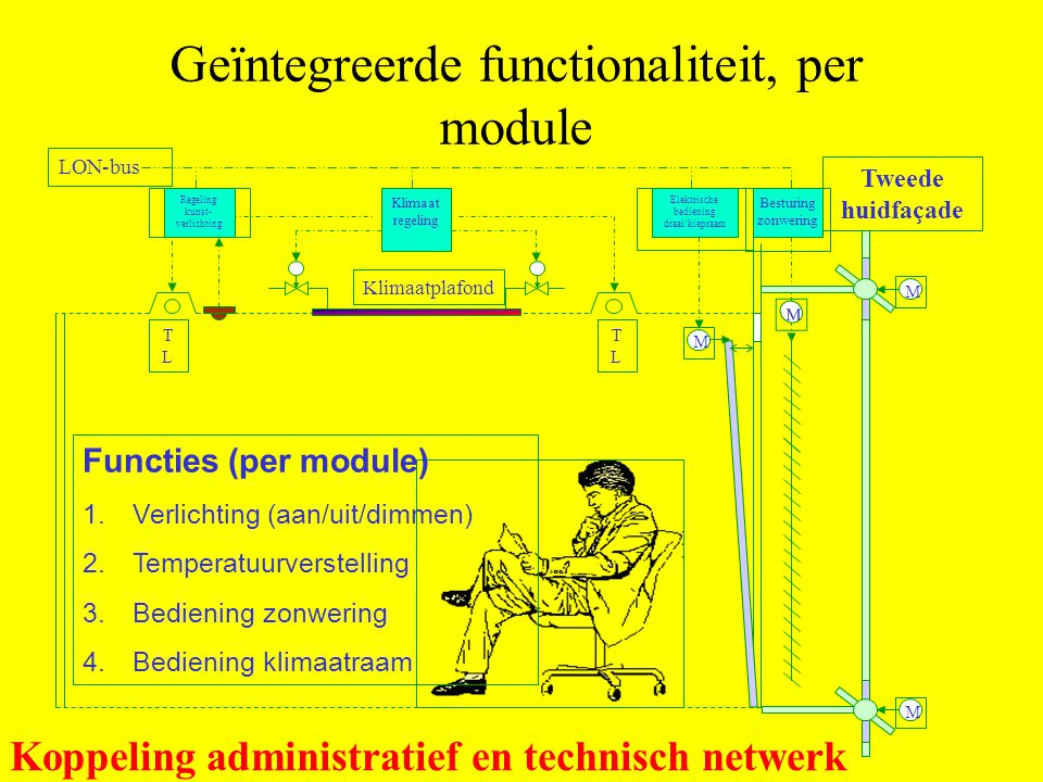 Geïntegreerde functionaliteit, per module