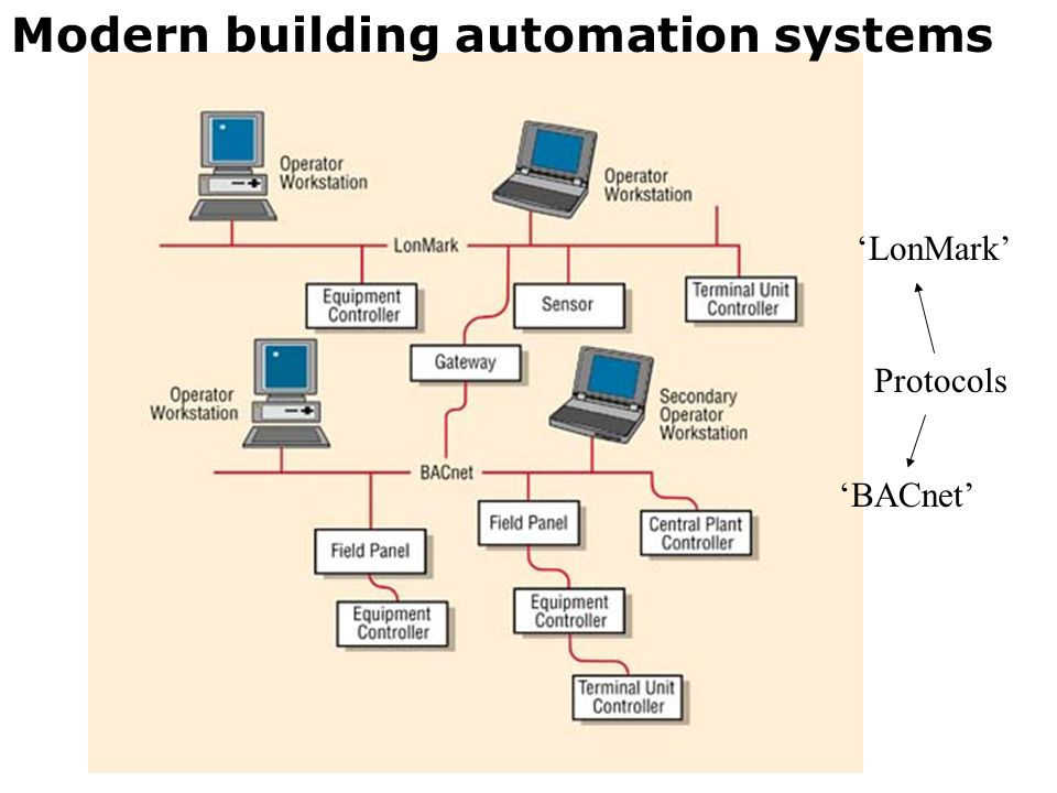 Modern building automation systems