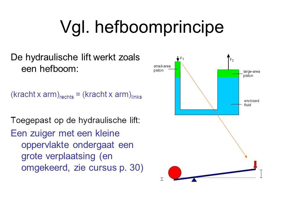 Vgl. hefboomprincipe De hydraulische lift werkt zoals een hefboom: