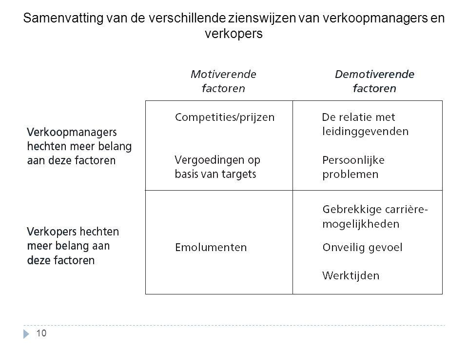 Samenvatting van de verschillende zienswijzen van verkoopmanagers en verkopers