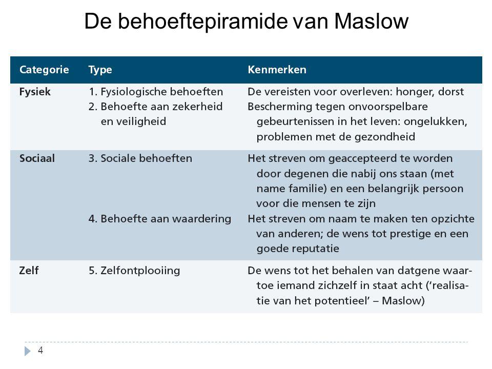 De behoeftepiramide van Maslow