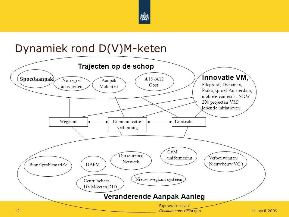 Dynamiek rond D(V)M-keten