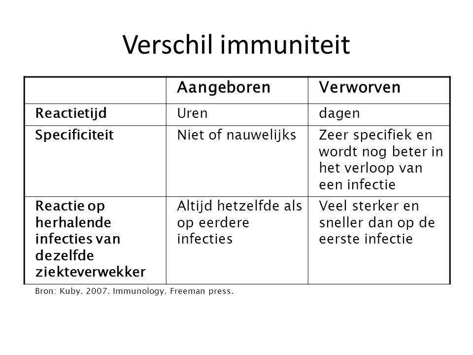 Verschil immuniteit Aangeboren Verworven Reactietijd Uren dagen