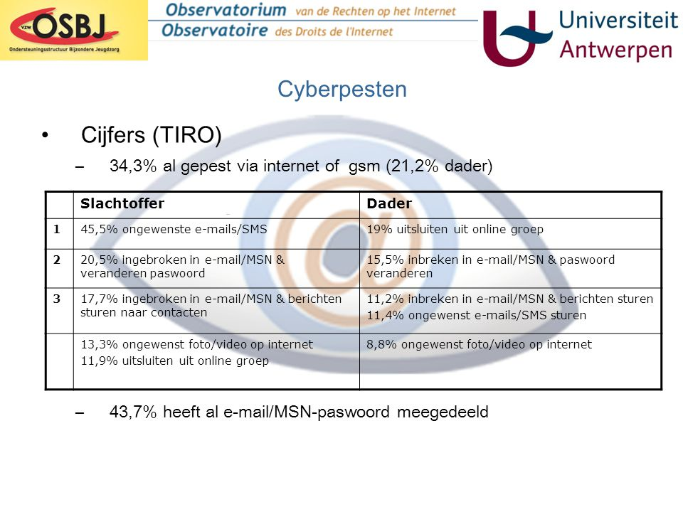 Cyberpesten Cijfers (TIRO)