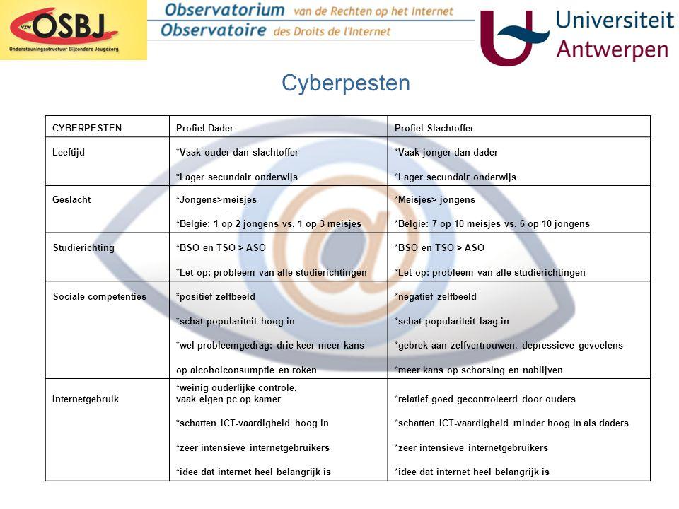 Cyberpesten CYBERPESTEN Profiel Dader Profiel Slachtoffer Leeftijd