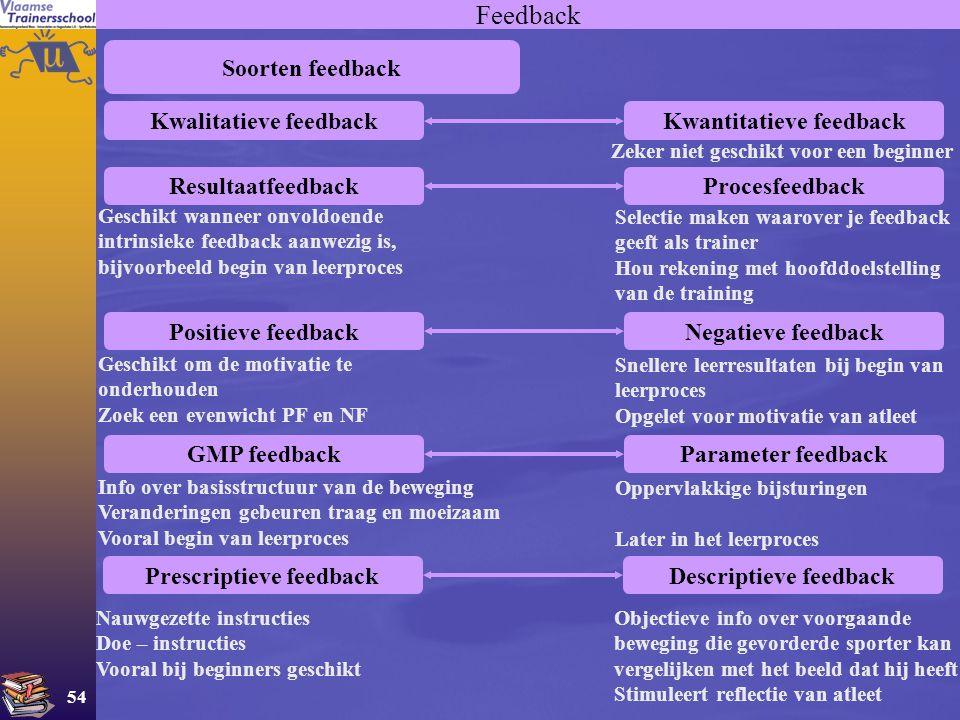 Feedback Soorten feedback Kwalitatieve feedback Kwantitatieve feedback