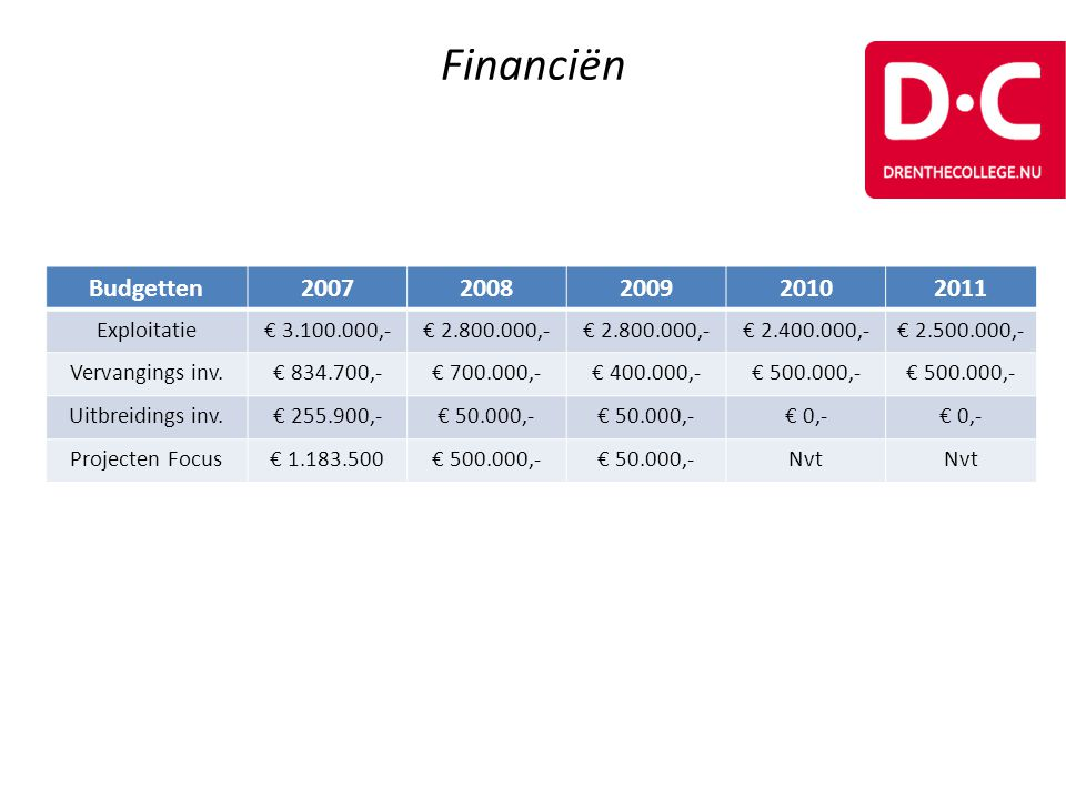 Financiën Budgetten 2007 2008 2009 2010 2011 Exploitatie € 3.100.000,-