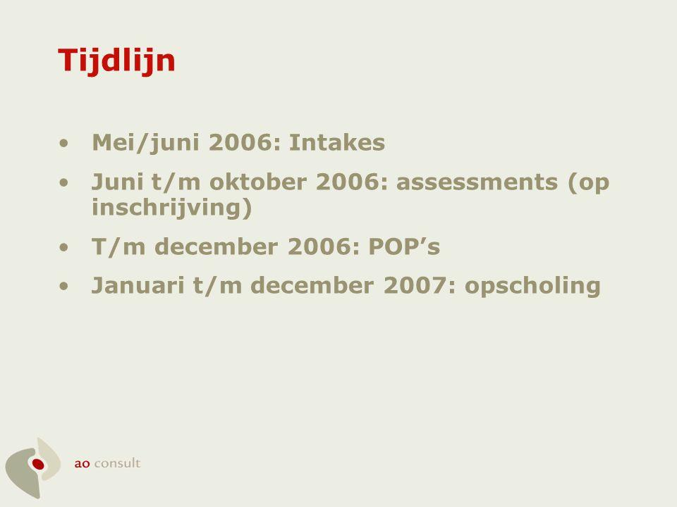 Tijdlijn Mei/juni 2006: Intakes