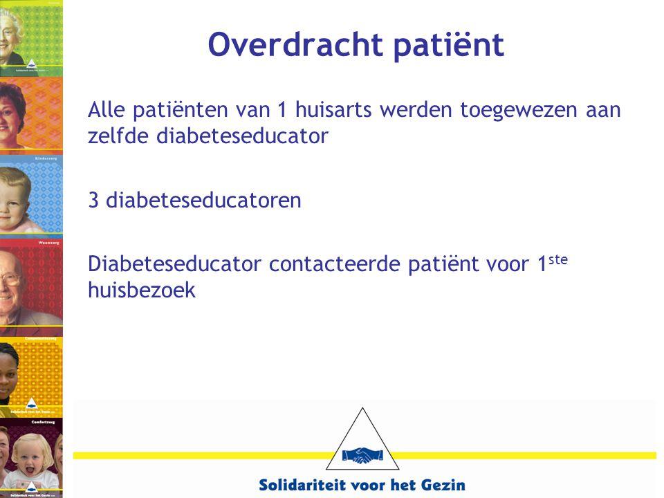 Overdracht patiënt Alle patiënten van 1 huisarts werden toegewezen aan zelfde diabeteseducator. 3 diabeteseducatoren.