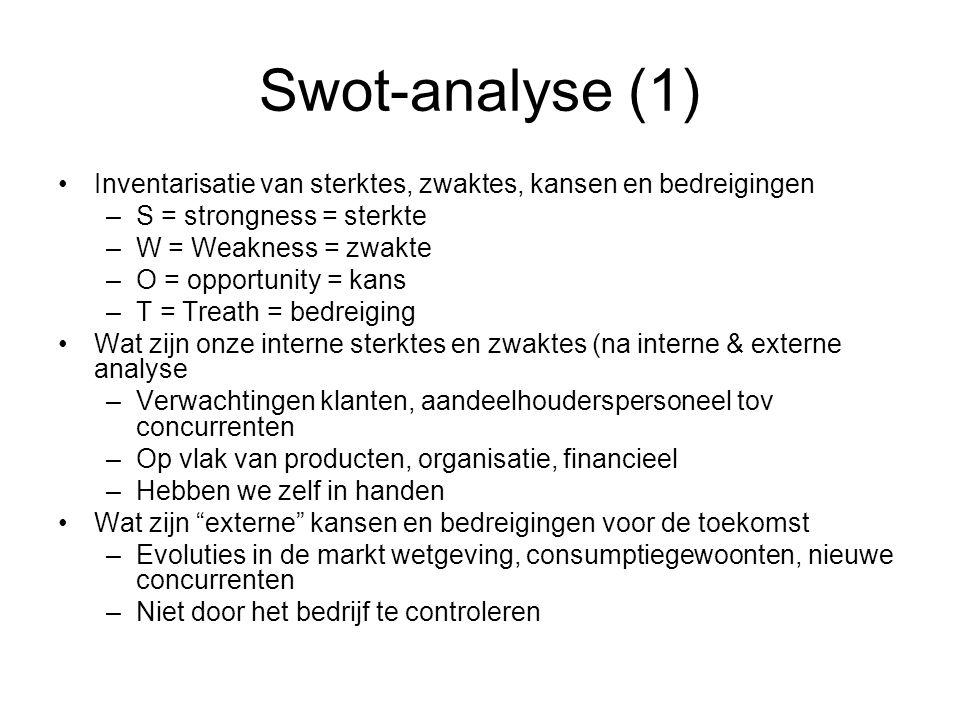 Swot-analyse (1) Inventarisatie van sterktes, zwaktes, kansen en bedreigingen. S = strongness = sterkte.