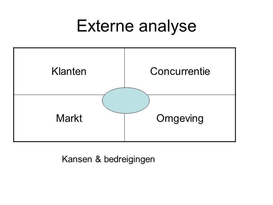 Externe analyse Klanten Concurrentie Markt Omgeving