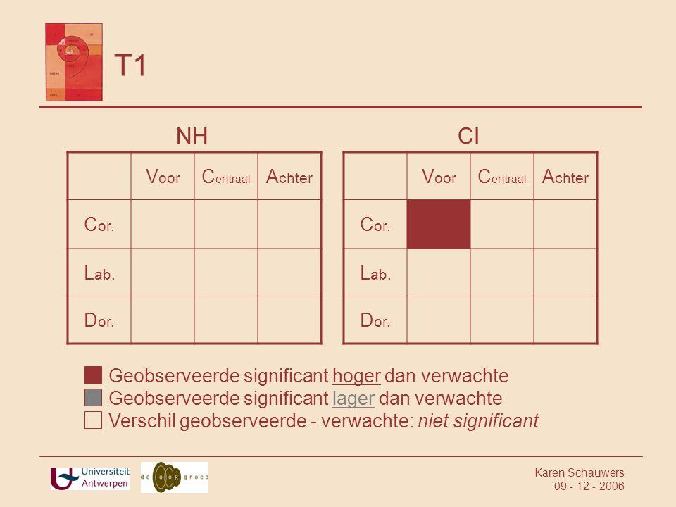 T1 NH CI Voor Centraal Achter Cor. Lab. Dor. Voor Centraal Achter Cor.
