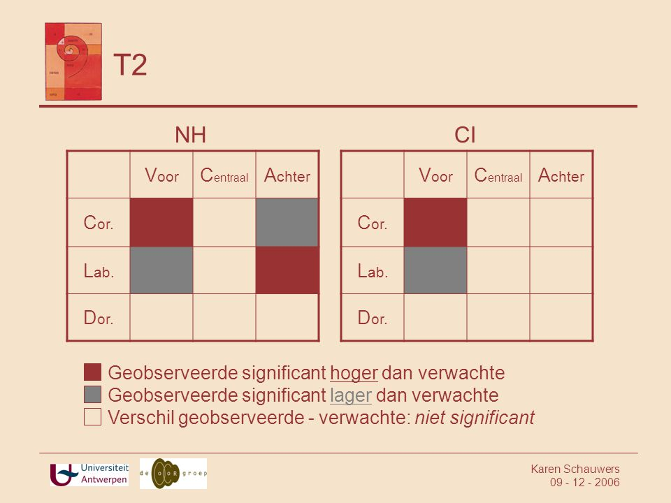 T2 NH CI Voor Centraal Achter Cor. Lab. Dor. Voor Centraal Achter Cor.