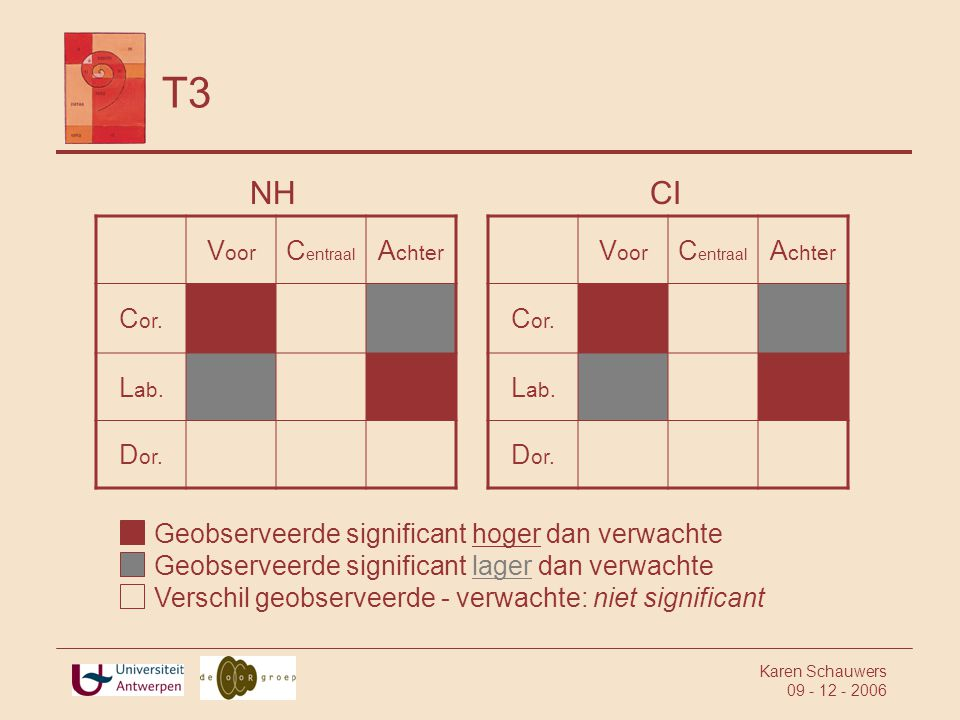 T3 NH CI Voor Centraal Achter Cor. Lab. Dor. Voor Centraal Achter Cor.