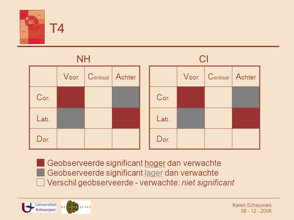 T4 NH CI Voor Centraal Achter Cor. Lab. Dor. Voor Centraal Achter Cor.