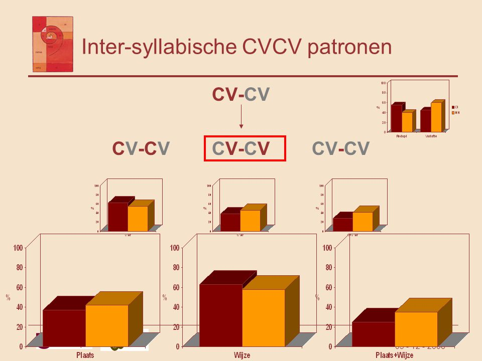 Inter-syllabische CVCV patronen