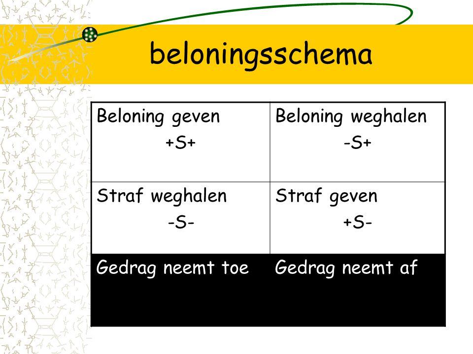 beloningsschema Beloning geven +S+ Beloning weghalen -S+
