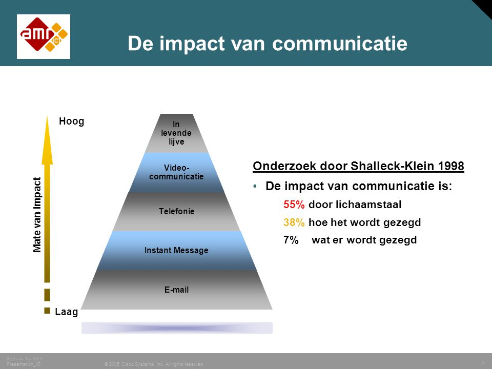De impact van communicatie