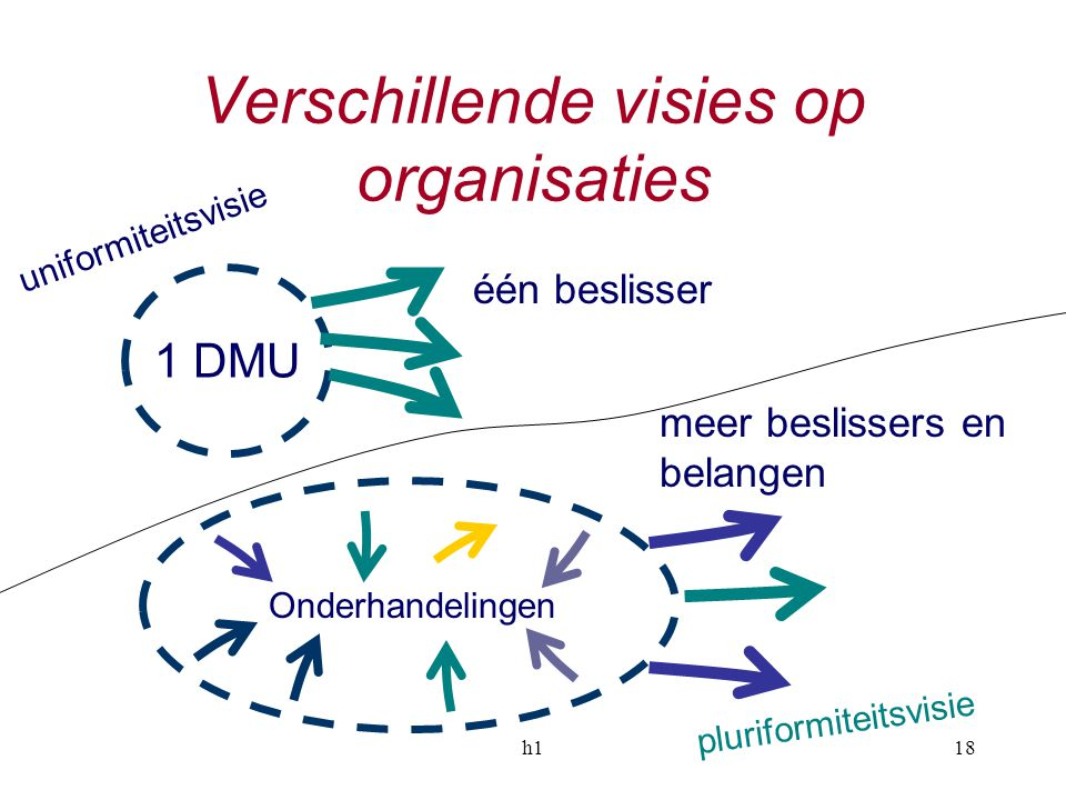 Verschillende visies op organisaties