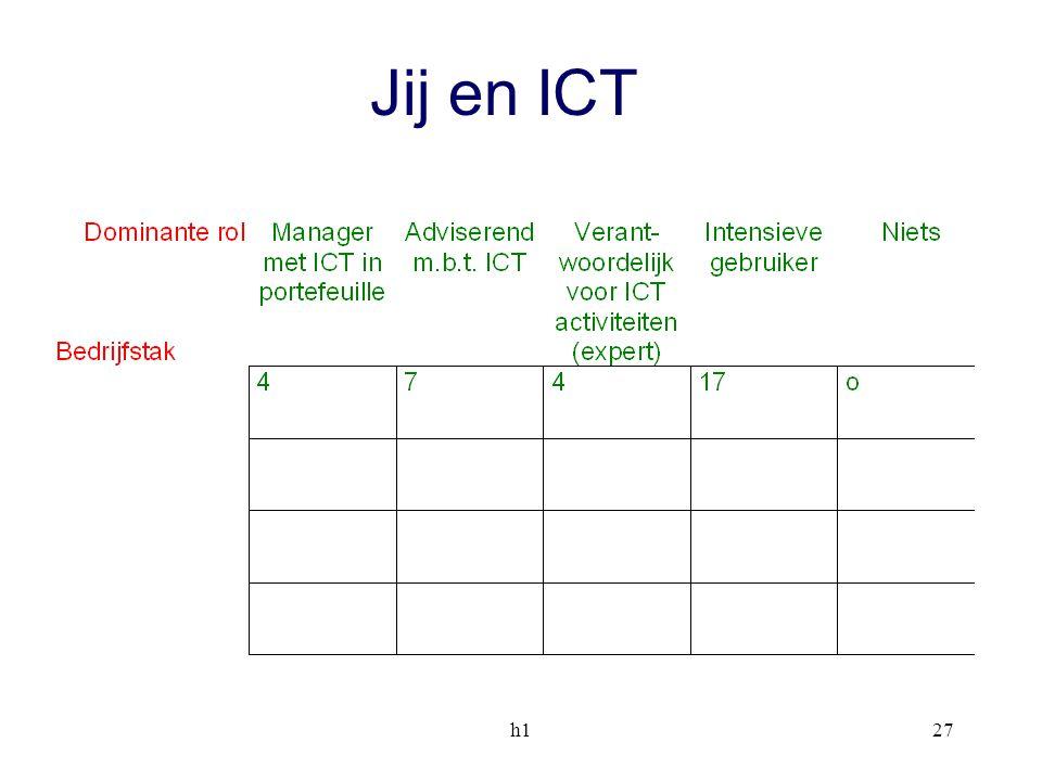 Jij en ICT h1
