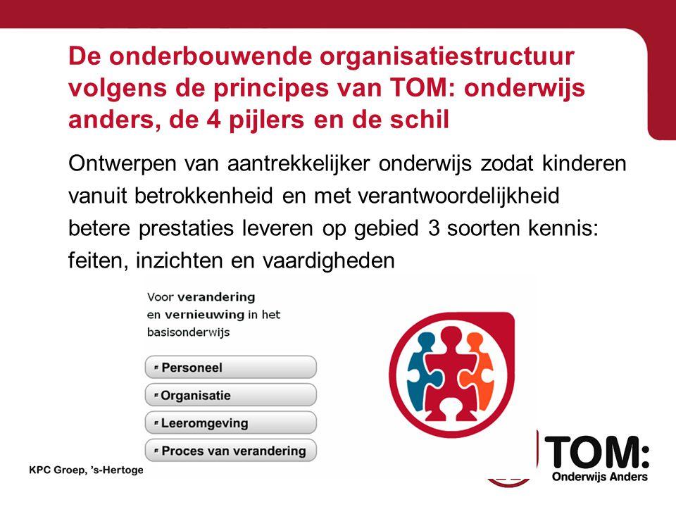De onderbouwende organisatiestructuur volgens de principes van TOM: onderwijs anders, de 4 pijlers en de schil