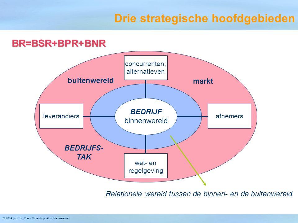Drie strategische hoofdgebieden