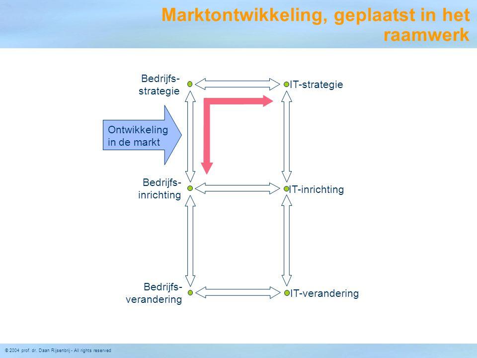 Marktontwikkeling, geplaatst in het raamwerk