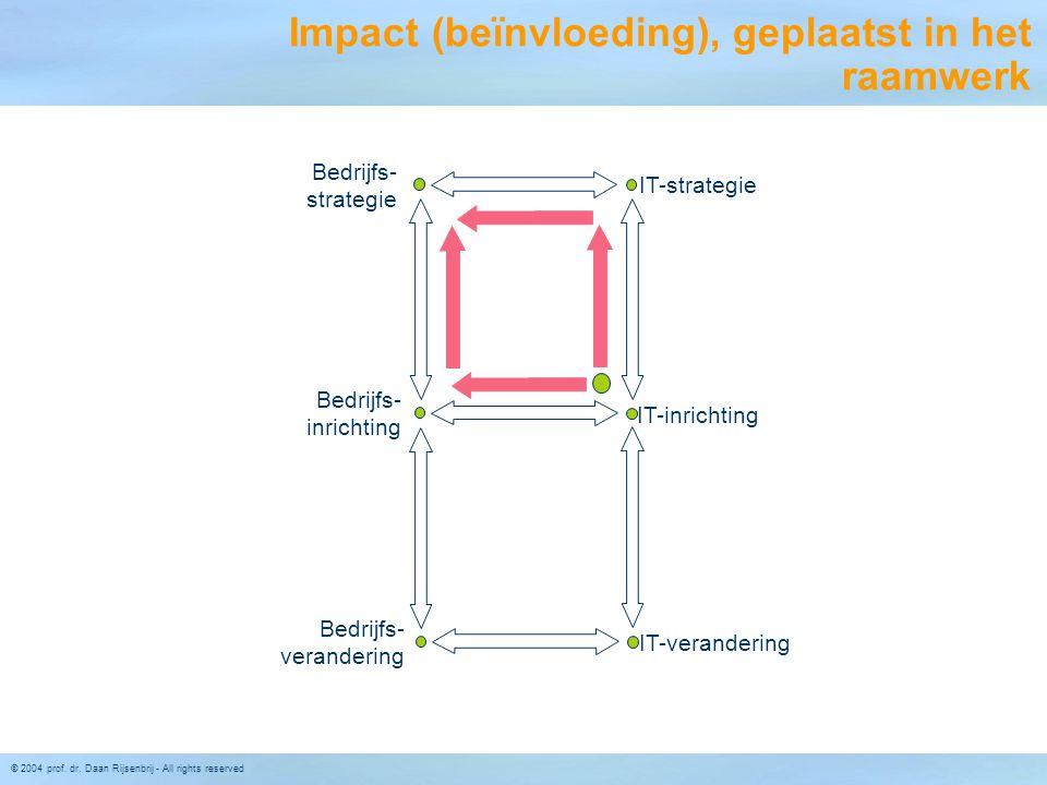 Impact (beïnvloeding), geplaatst in het raamwerk