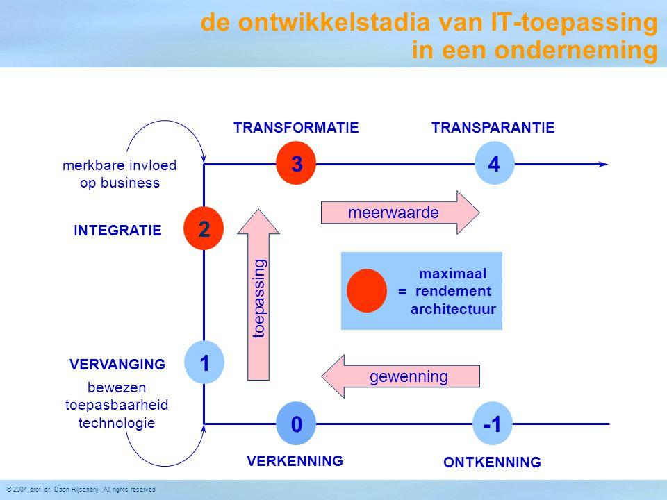 de ontwikkelstadia van IT-toepassing in een onderneming