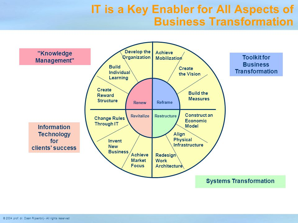 IT is a Key Enabler for All Aspects of Business Transformation