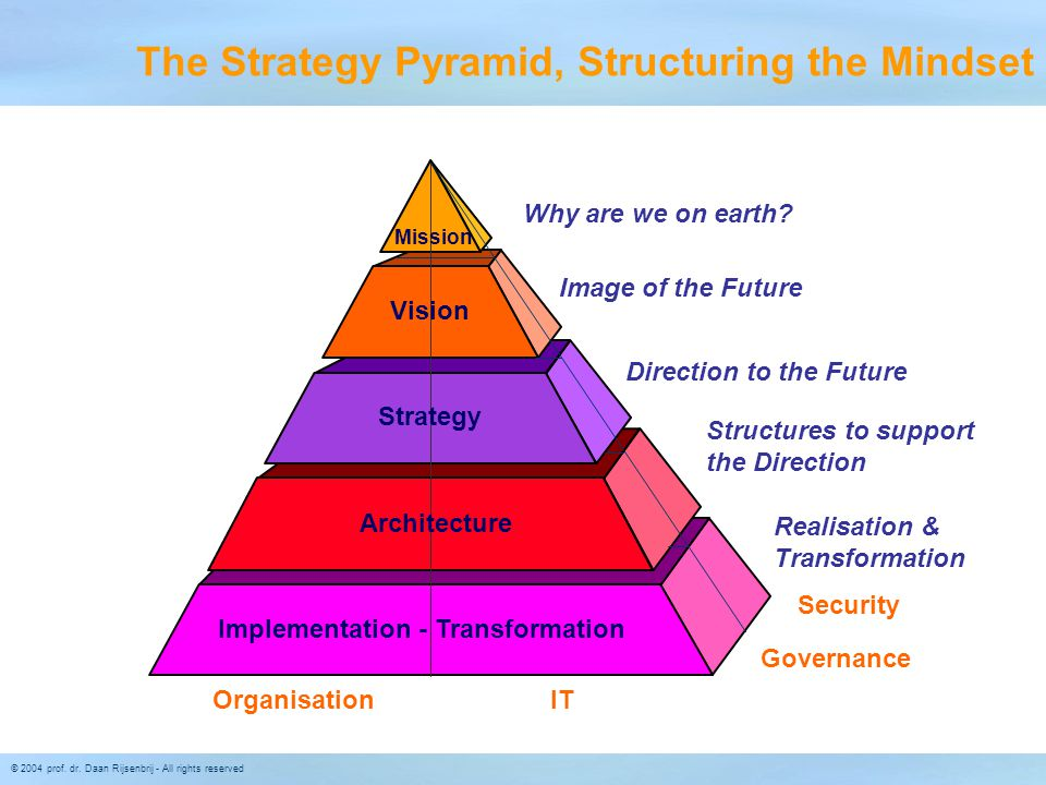 The Strategy Pyramid, Structuring the Mindset