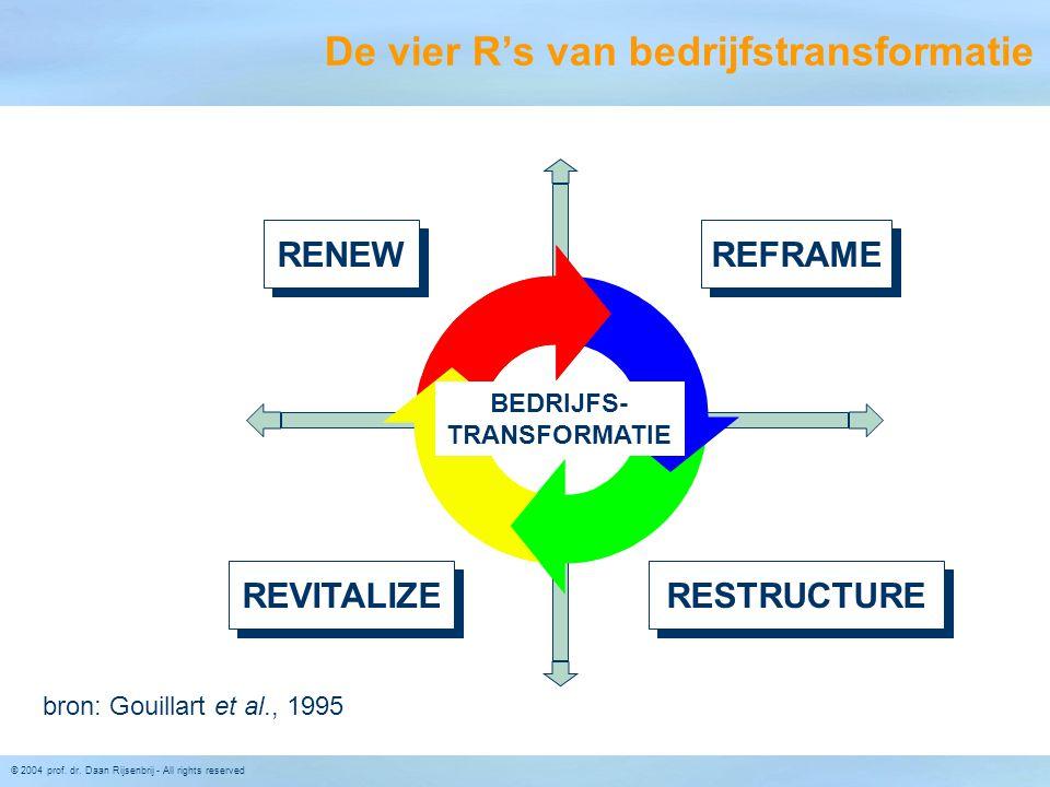 De vier R's van bedrijfstransformatie