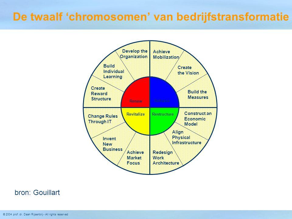 De twaalf 'chromosomen' van bedrijfstransformatie