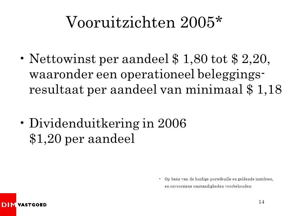 Vooruitzichten 2005* Nettowinst per aandeel $ 1,80 tot $ 2,20, waaronder een operationeel beleggings-resultaat per aandeel van minimaal $ 1,18.