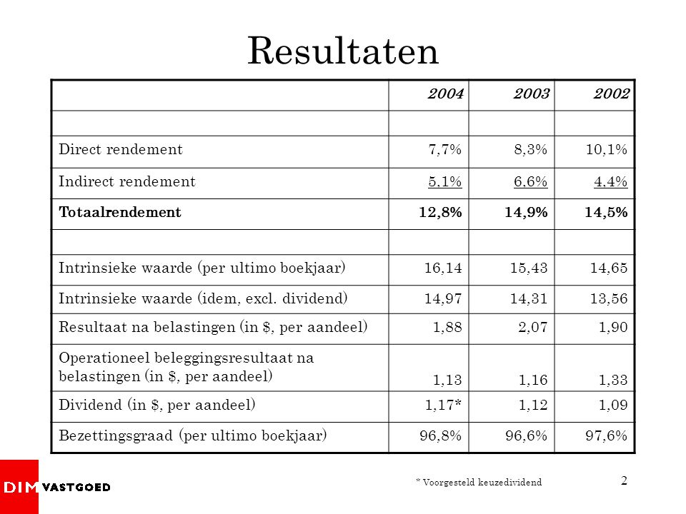 Resultaten 2004 2003 2002 Direct rendement 7,7% 8,3% 10,1%