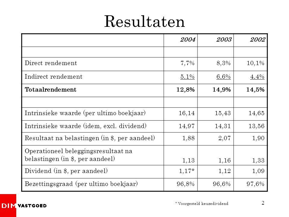 Resultaten 2004 2003 2002 Direct rendement 7,7% 8,3% 10,1%