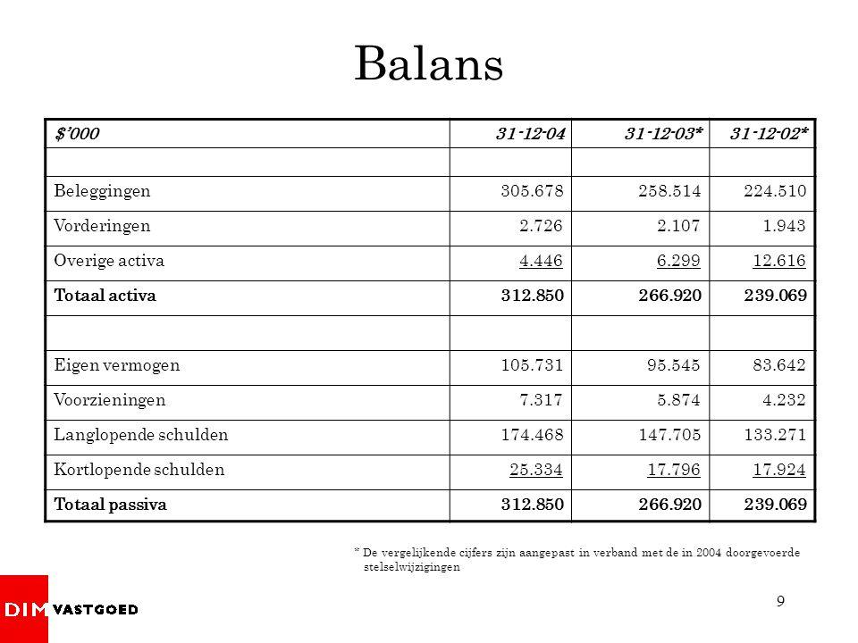 Balans $'000 31-12-04 31-12-03* 31-12-02* Beleggingen 305.678 258.514