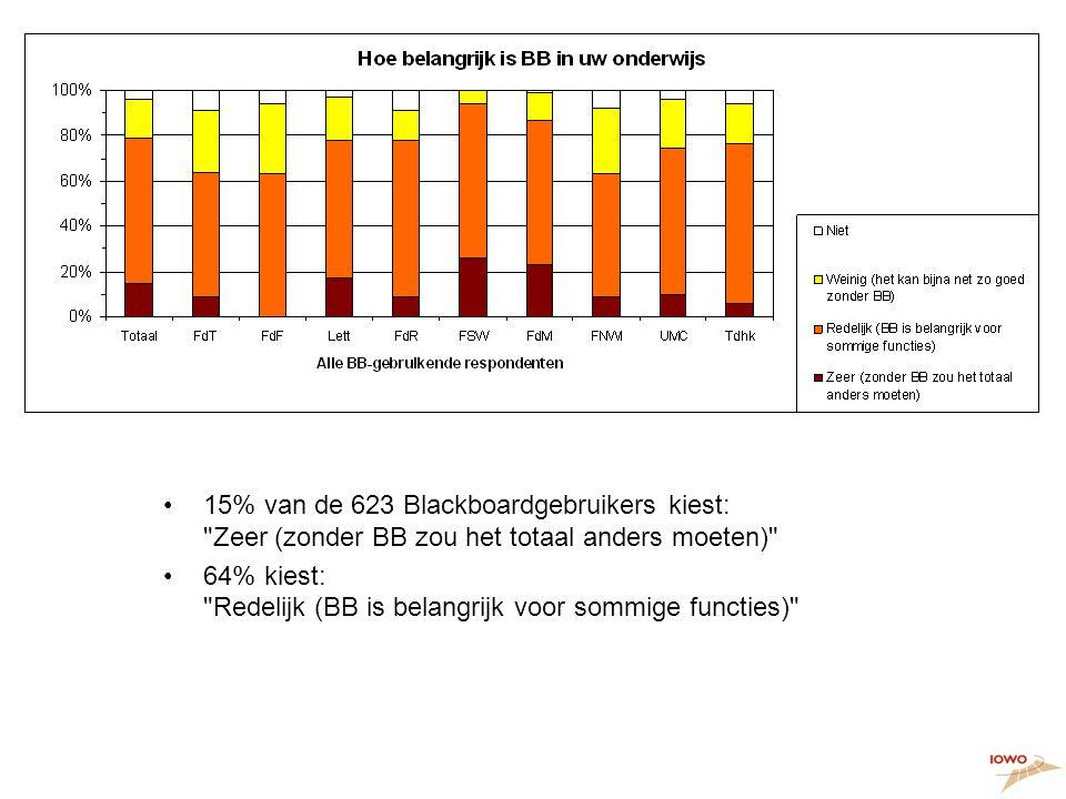 Hoe belangrijk is BB 15% van de 623 Blackboardgebruikers kiest: Zeer (zonder BB zou het totaal anders moeten)