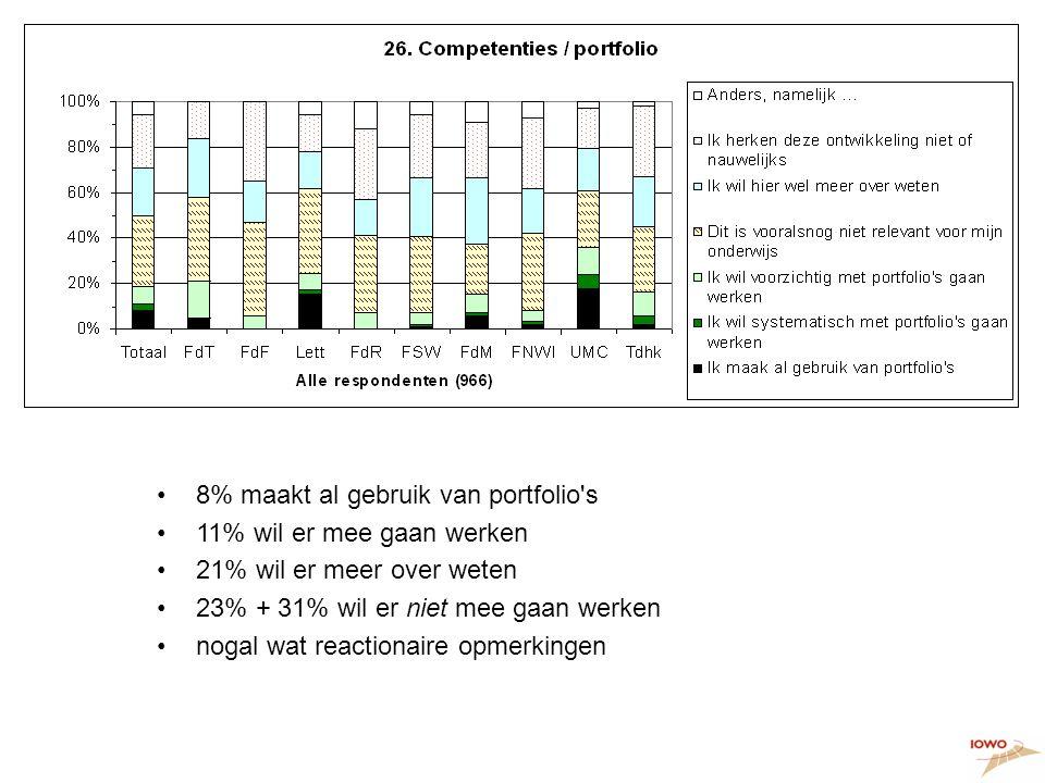 Ontwikkelingen, 2 8% maakt al gebruik van portfolio s