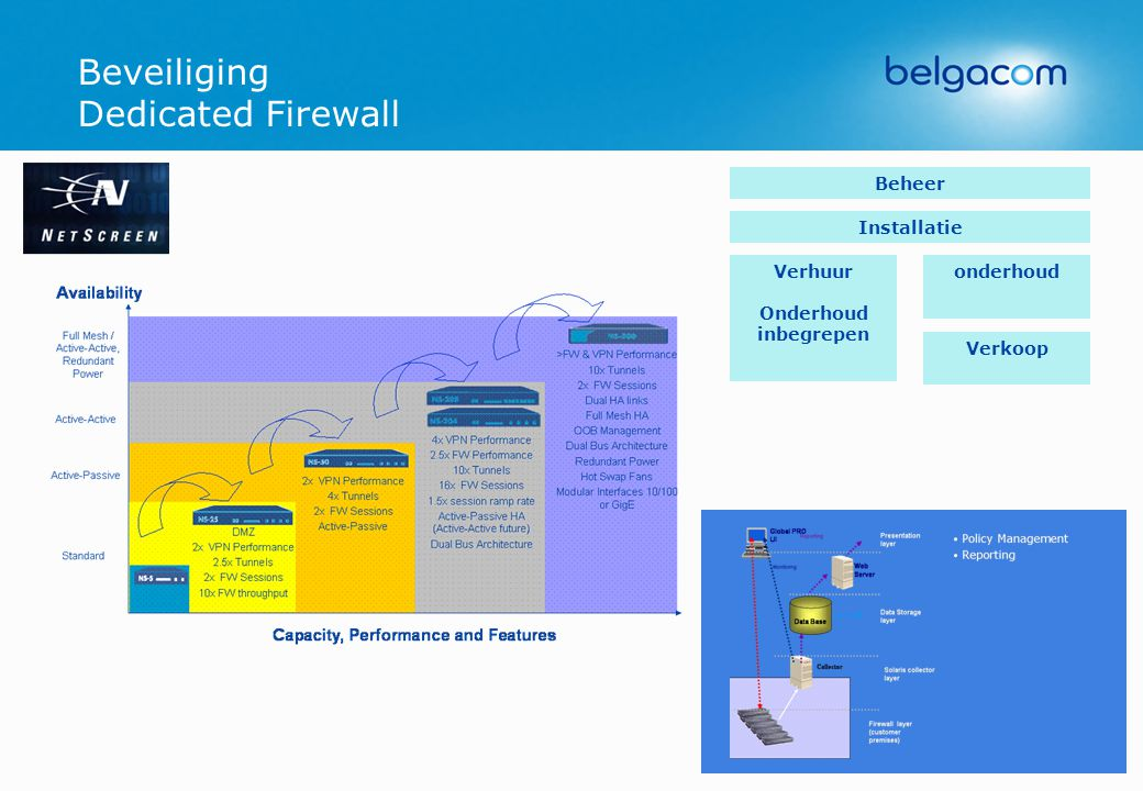 Beveiliging Dedicated Firewall