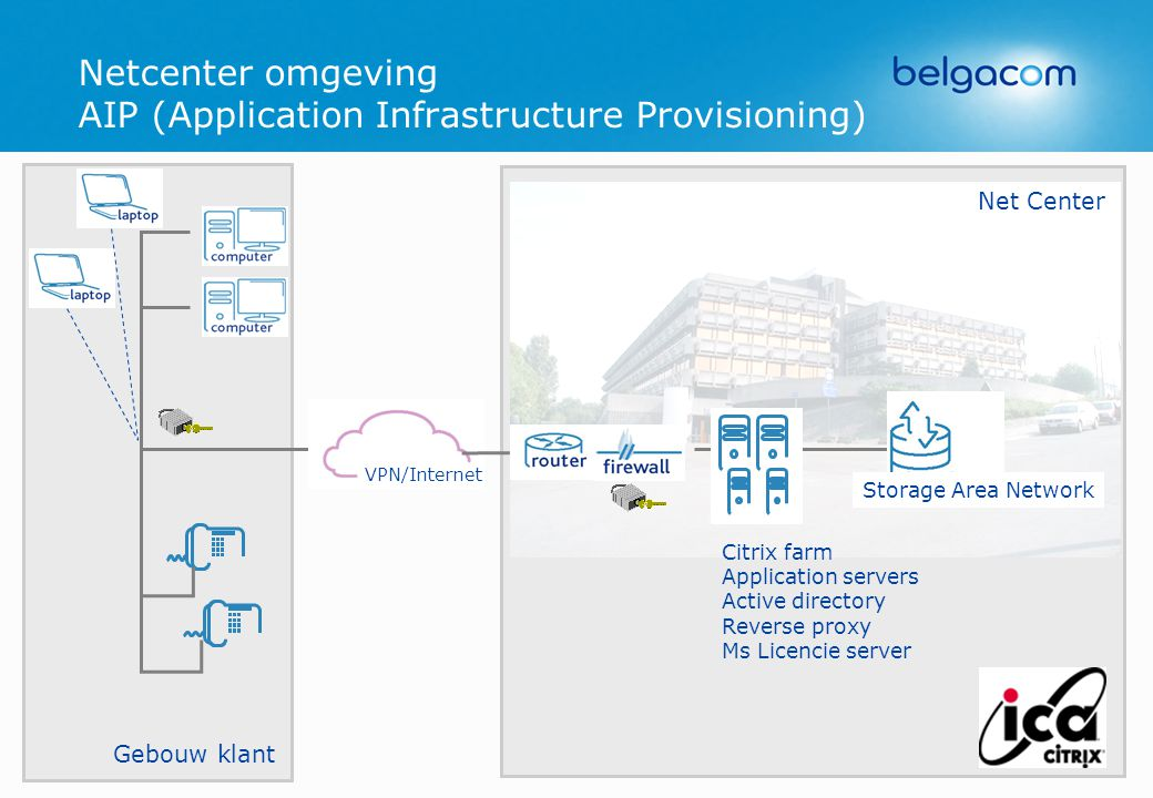Netcenter omgeving AIP (Application Infrastructure Provisioning)
